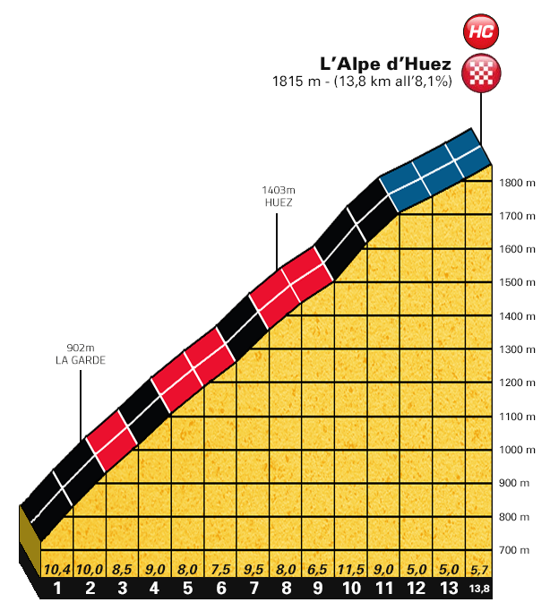 In mine 100th edition obviously the alpe d huez is a must it will be a